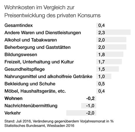 Immobilien-Fachwissen von A bis Z | Online-Lexikon