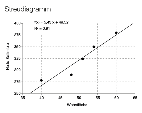 Lineare Regression Einfach Erklart Novustat Statistik Blog